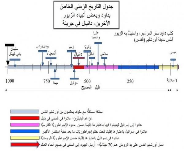 Timeline Daniel arabic