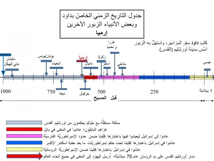 Timeline for intro to Zabur - in arabic - jeremiah highlighted