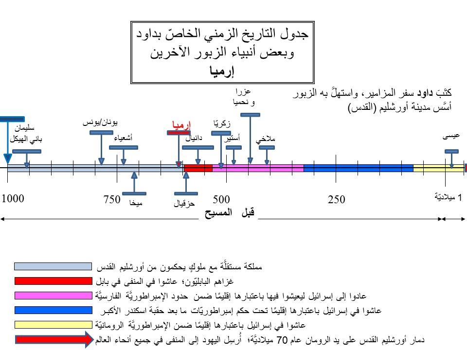 جدول التاريخ الزمني الخاصّ بداود وبعض أنبياء الزبور الآخرين إرميا