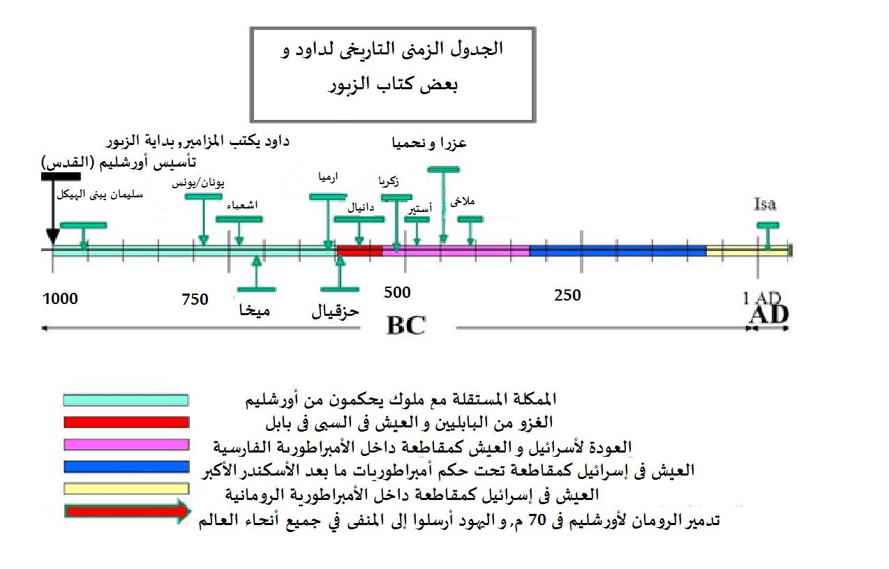التسلسل الزمني التاريخي للالنبي داود (عليه السلام) وبعض الأنبياء الآخرين من المزامير